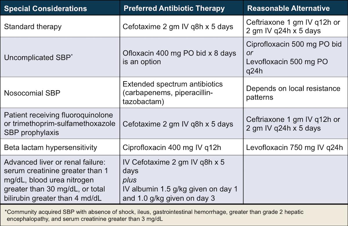 Sbp prophylaxis with ciprofloxacin